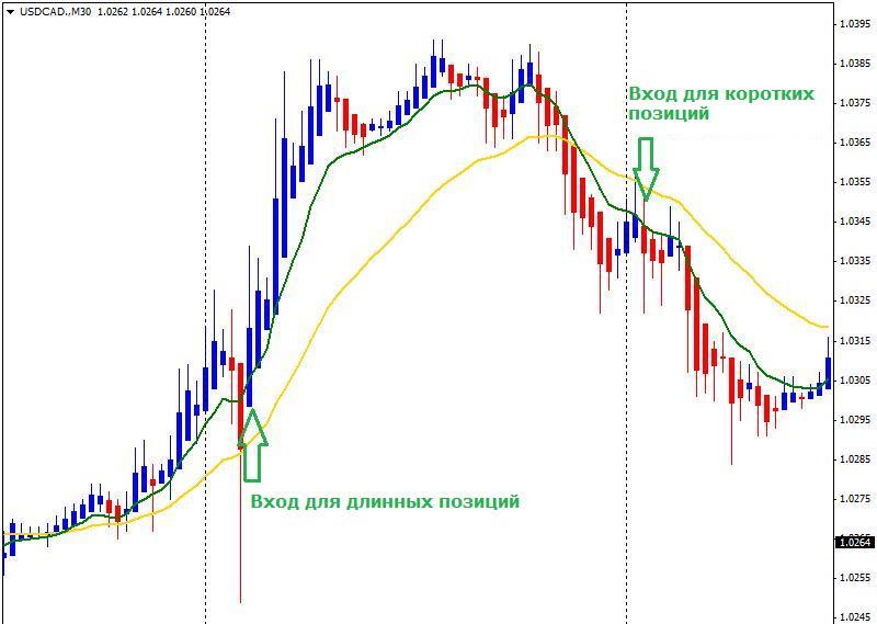 Условия вступления, простая торговая стратегия форекс день для начинающих